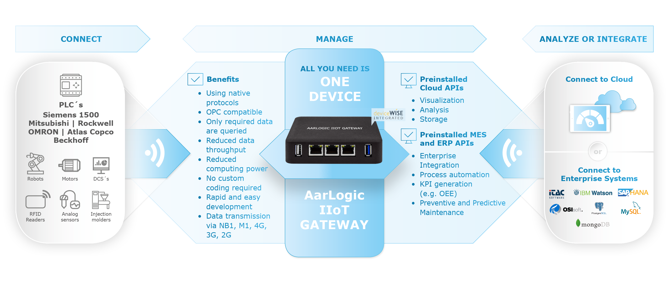 AarLogic-IIoT-Gateway-dewiseWISE-How-it-works-v2