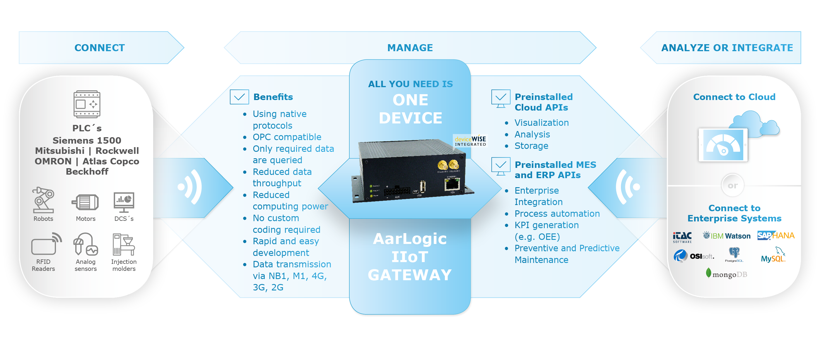 AarLogic-IIoT-Gateway-dewiseWISE-How-it-works