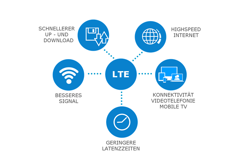 Benefits-of-LTE-DE