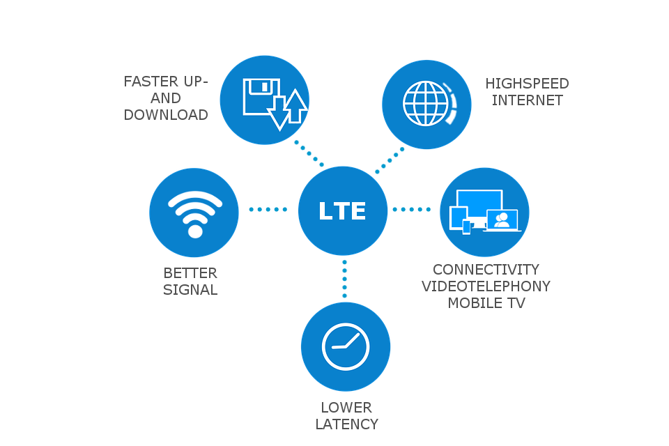 Benefits-of-LTE
