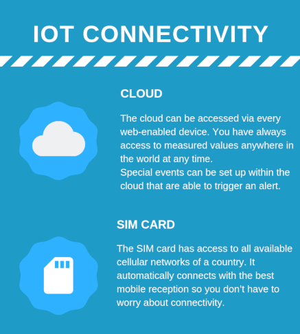 Connected-Machines-IoT Connectivity with Cloud and SIM card