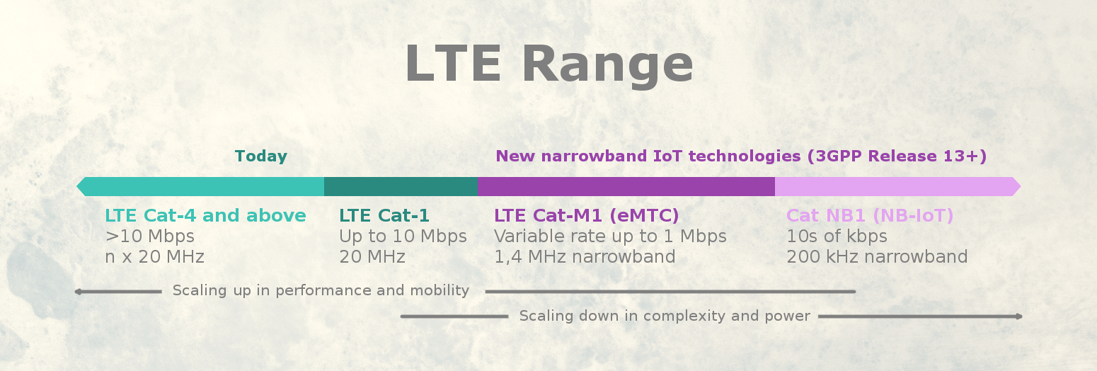 LTE / 4G standard / Narrowband IoT | Use Cases | Solutions | Round